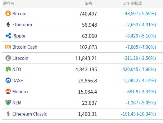 仮想通貨の価格が下落!